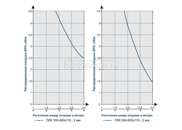 012010 Промышленный лоток кабельный неперфорированный 150х110х3000 (2,0 мм) ПЛК(Н)-150х110 (2 мм)