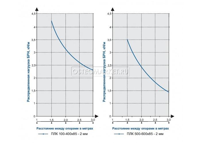 012480 Промышленный лоток кабельный неперфорированный 400х85х3000 (2,0 мм) ПЛК(Н)-400х85 (2 мм)