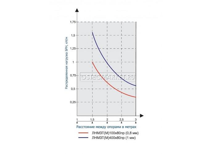 012383 Металлический лоток неперфорированный 300х80х2500 ЛНМЗТ(М)-300x80пр