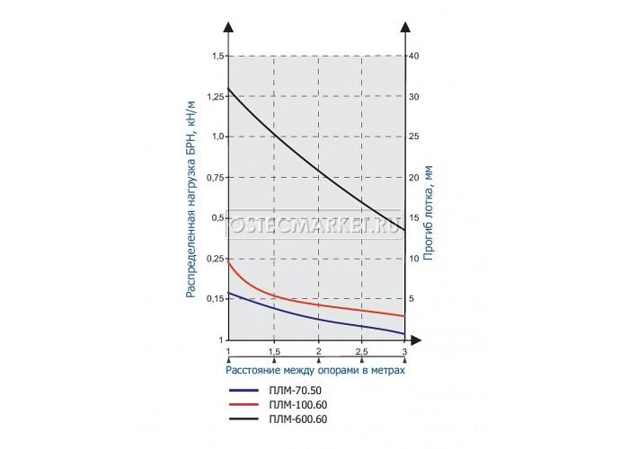 015660 Проволочный лоток 600х60х3000 ПЛМ-600.60