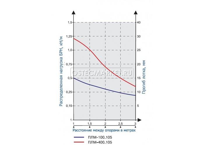 015115 Проволочный лоток 100х105х3000 ПЛМ-100.105