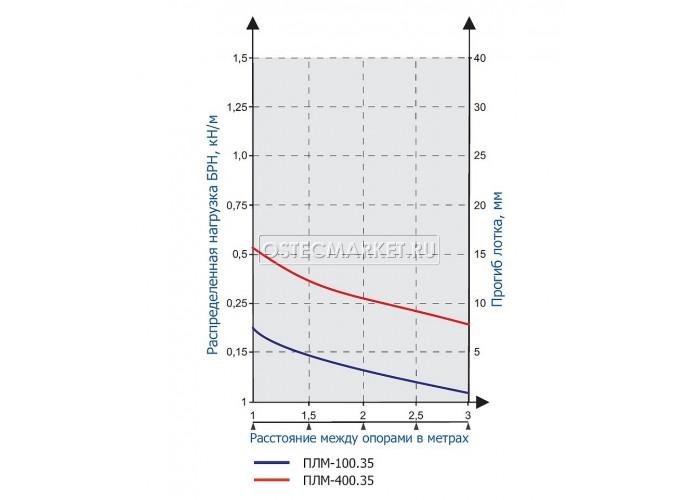 115335 Проволочный лоток 300х35х3000 (нержавеющая сталь) ПЛМн-300.35