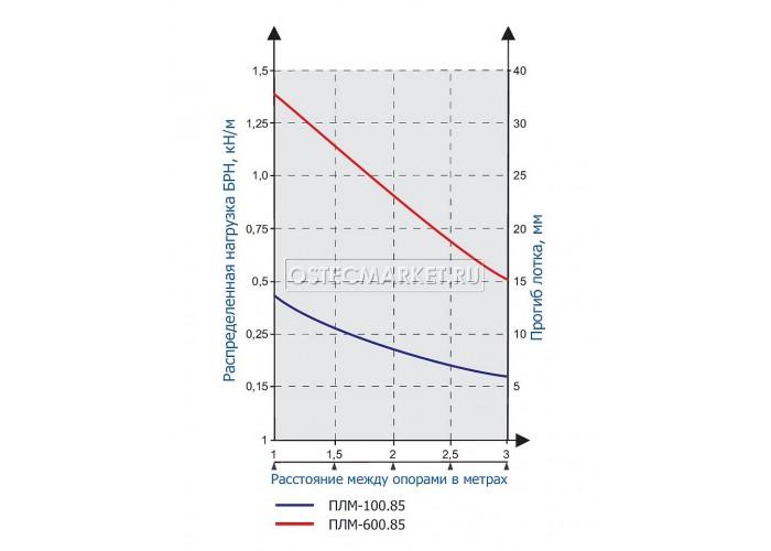 115385 Проволочный лоток 300х85х3000 (нержавеющая сталь) ПЛМн-300.85