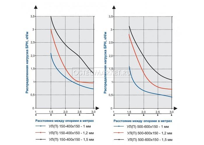 082809 Универсальный лоток перфорированный 150х150х3000 (1 мм) УЛ(П)-150x150x3000 (1 мм)