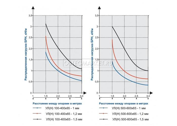 083266 Универсальный лоток неперфорированный 600х65х3000 (1 мм) УЛ(Н)-600x65x3000 (1 мм)