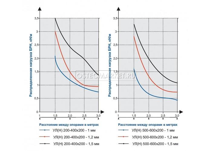083222 Универсальный лоток неперфорированный 200х200х3000 (1 мм) УЛ(Н)-200x200x3000 (1 мм)