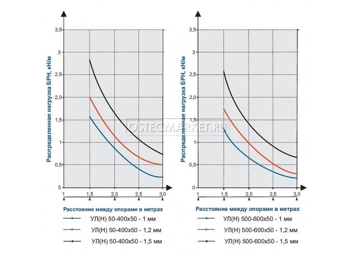 083455 Универсальный лоток неперфорированный 50х50х3000 (1,5 мм) УЛ(Н)-50x50x3000 (1,5 мм)