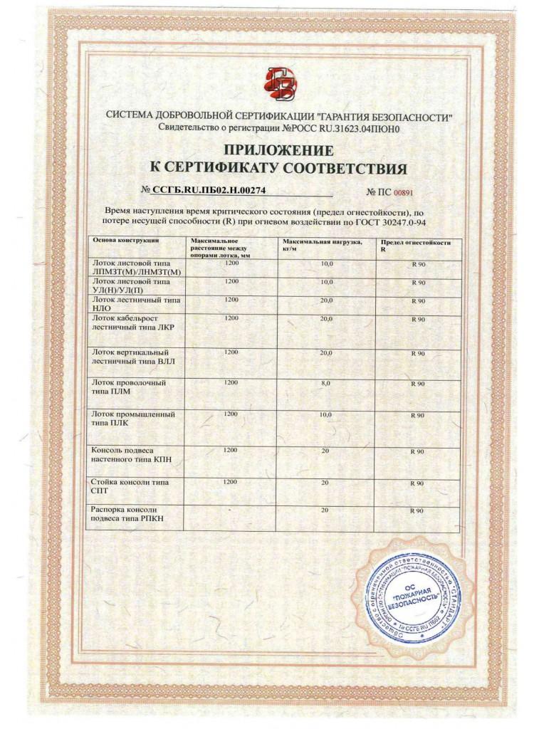 Пожарный сертификат R90 до 10.2022